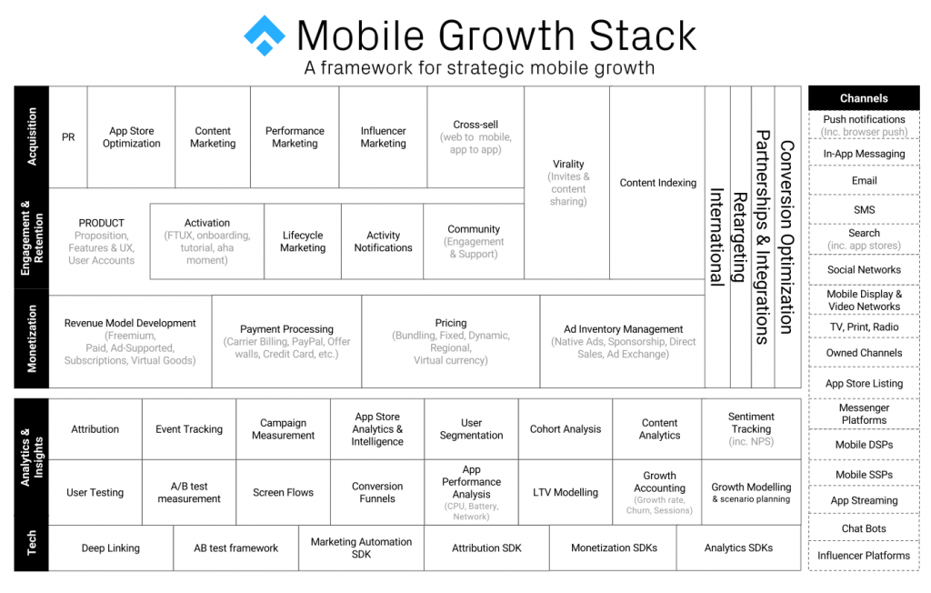 Mobile Growth Stack ASO Chart.