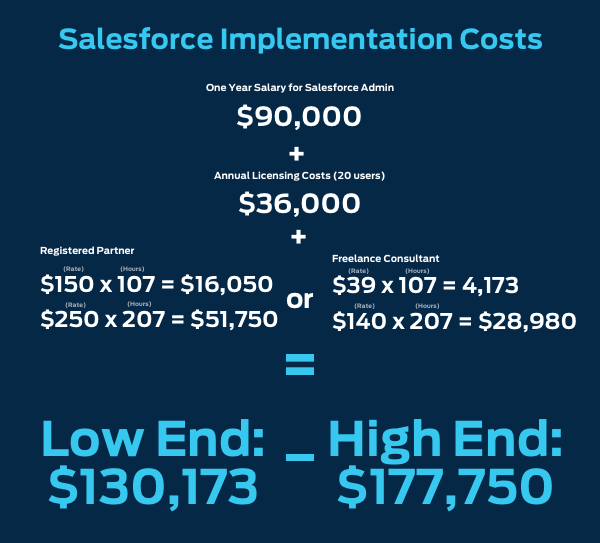 Salesforce Implementation: The Ultimate Guide